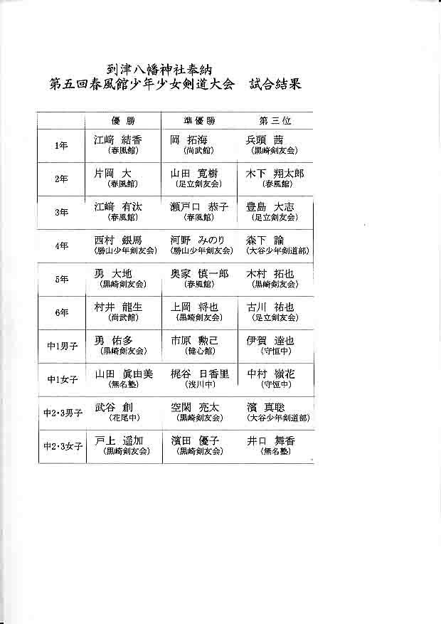 第4回春風館少年少女剣道大会